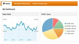 Blog, The Importance Of Google Analytics